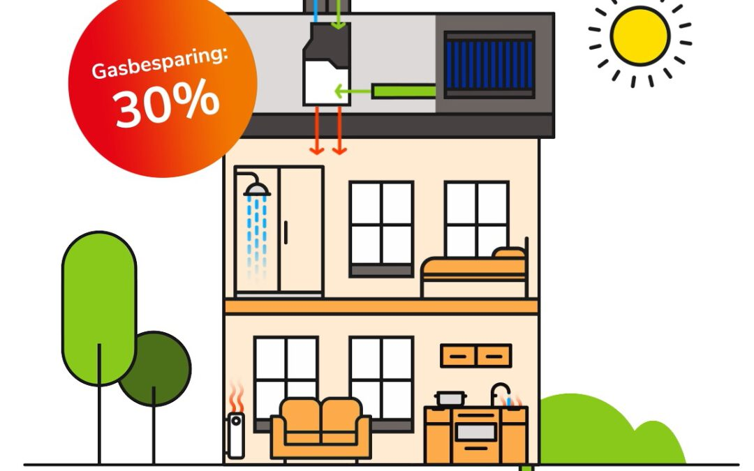 Weten hoe onze warmtepomp werkt?